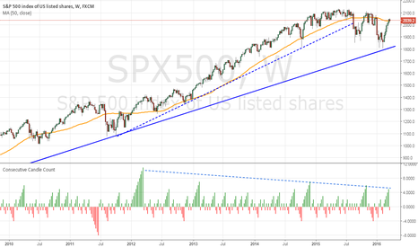 SPX500: SPX Ends 5-Week Run, Rallies Getting Smaller
