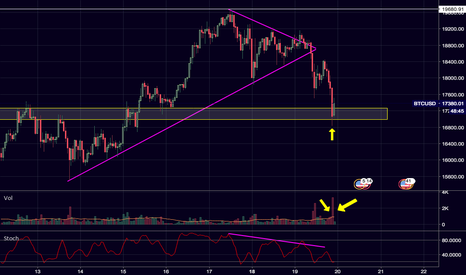 BTCUSD: $BTC / $USD SUPPORT ZONE POTENTIAL DIP BUY