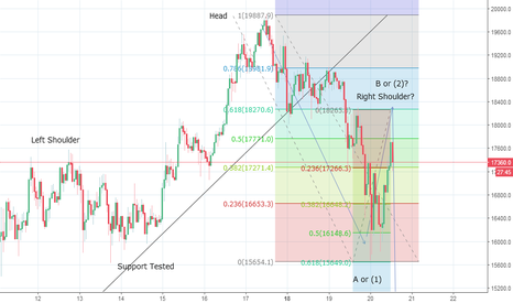 BTCUSD: Bitcoin-Intraday Update Head and Shoulder in the making it seems