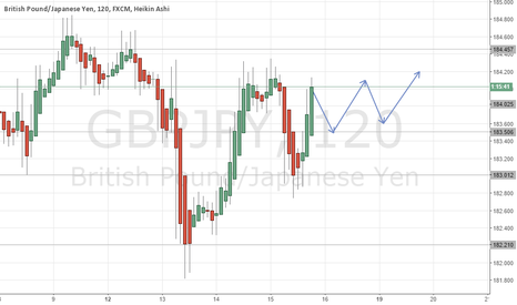 GBPJPY: Support and resistance GBPJPY