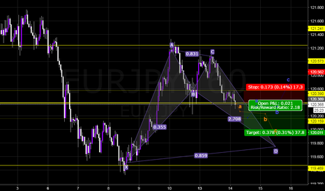 EURJPY: Possible Short And or Long Opportunity.