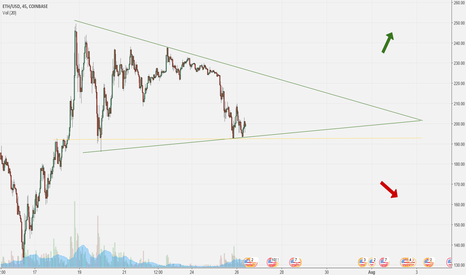 ETHUSD: Another pennant? Where is it heading?