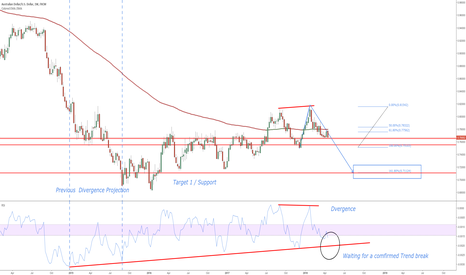 AUDUSD: AUDUSD Weekly Projection / Notes on chart