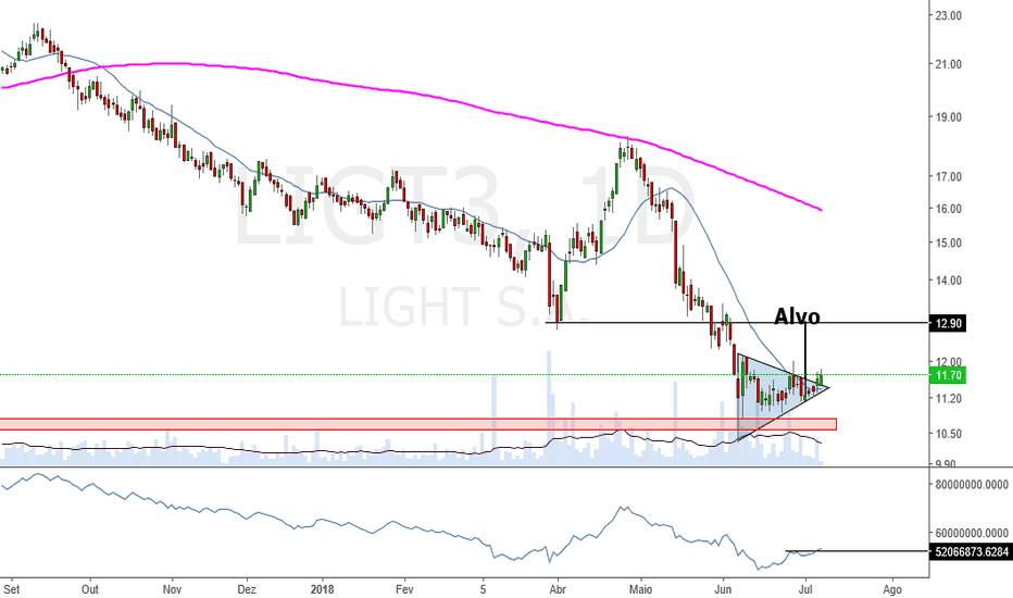 LIGT3: Ligt3 aciona triângulo