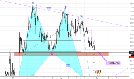 XAUUSD: GOLD | QUESTION ...