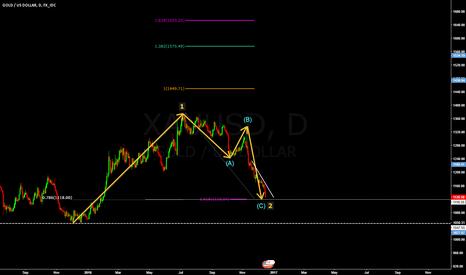 XAUUSD: gold nearing buy zone.