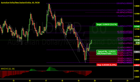 AUDNZD: AUDNZD breaking higher