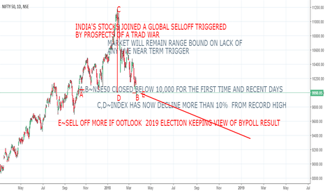 NIFTY: WAIT FOR QE MAR RESULT N KEEP EYE ON GLOBAL DEVELOPEMENT