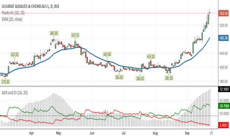 GUJALKALI: rounded bottom pattern success pattern