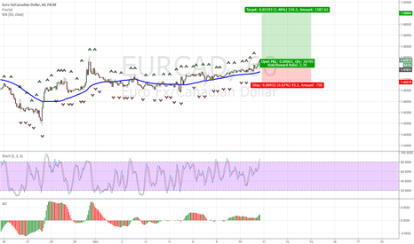 EURCAD: Buy EURCAD at 1.4788