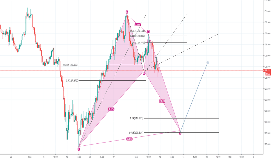 EURJPY: EUR/JPY Bullish Bat formation idea