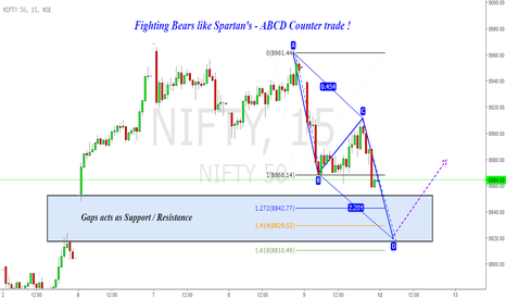 NIFTY: Nifty : Fighting Bears like Spartan's !