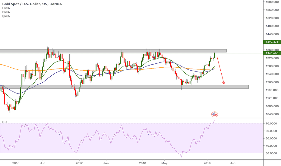 XAUUSD: Time to sell gold