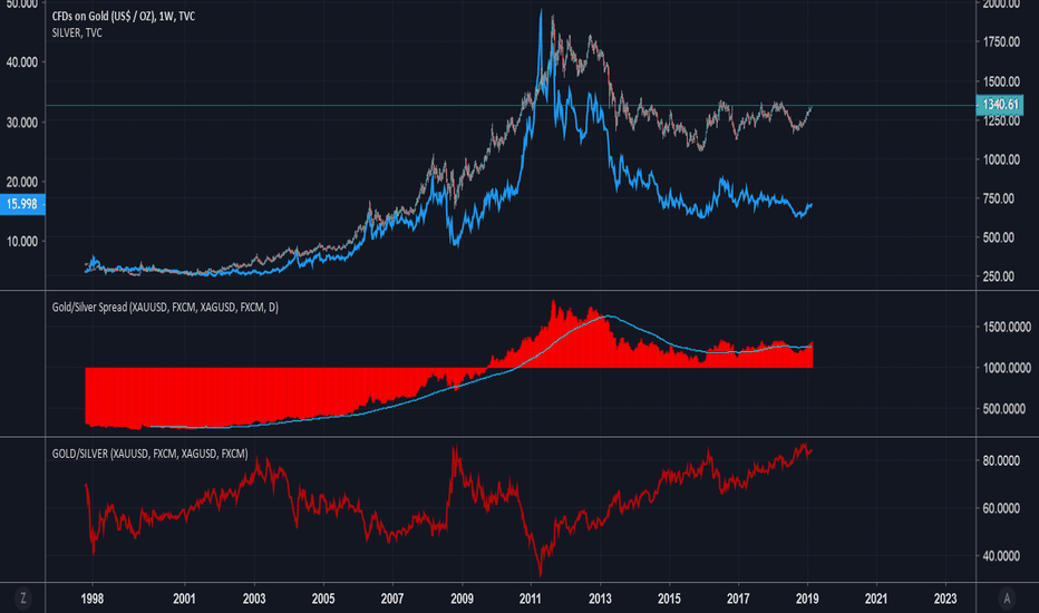 GOLD: Silver Has Some Catching Up to Do