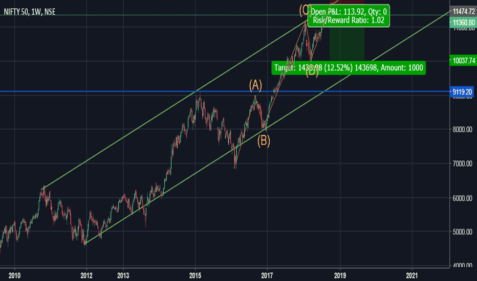 NIFTY: Nifty Topping Out.