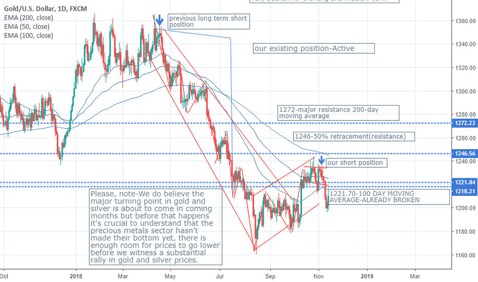 XAUUSD: THE MAJOR TURNING POINT IN GOLD AND SILVER IS ABOUT TO COME BUT