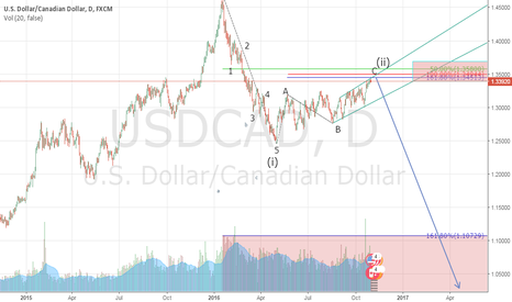 USDCAD: USDCAD END OF WAVE 2, CLUSTERING ZONE FOR PROJECTION WAVE 3