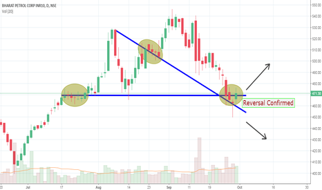 BPCL: Strongly Bullish - Buy For Short Term
