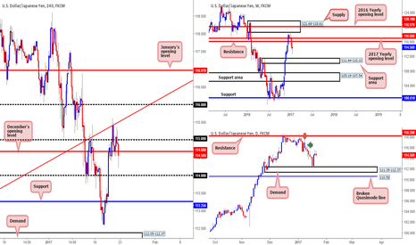 USDJPY: Thoughts on the USD/JPY...