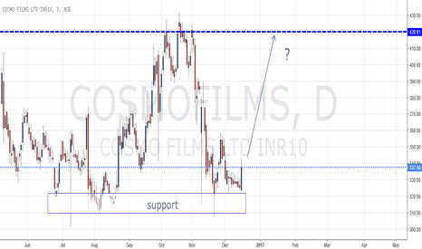 COSMOFILMS: POTENTIAL UPSIDE IN COSMO FILMS