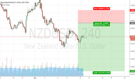NZDUSD: NZDUSD   .. Waiting Short +300