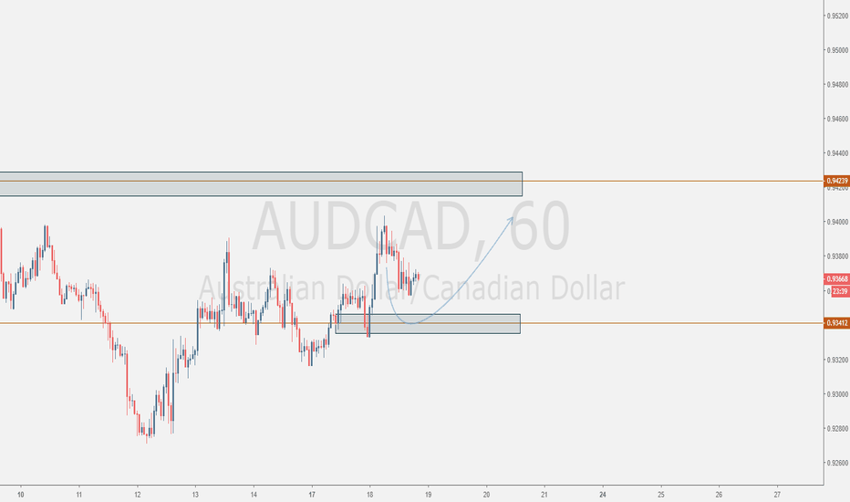 AUDCAD: Need It To Go Up.