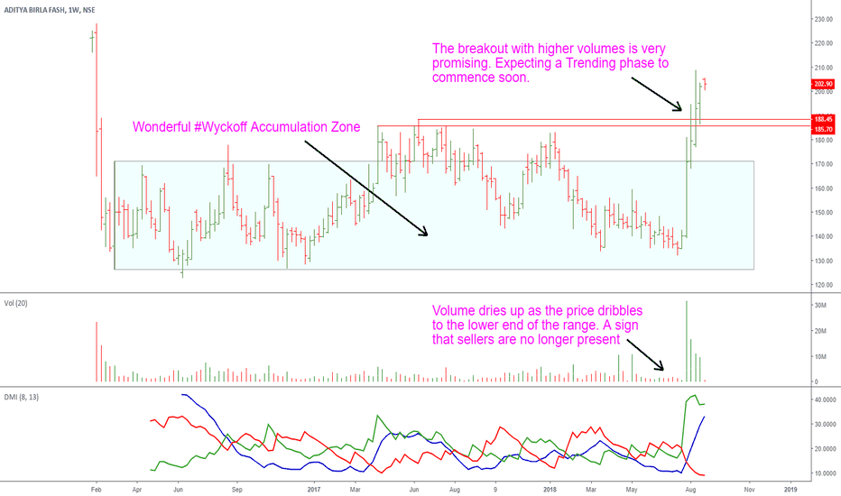 ABFRL: Aditya Birla Fashion: Looks Promising
