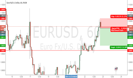 EURUSD: Short for USD in H1
