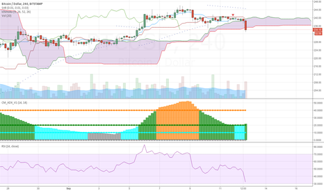 BTCUSD: BTCUSD potential quick trade on bounce
