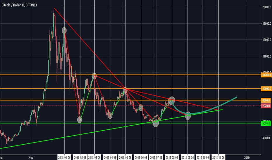 BTCUSD: Encore une inversion de tendance au prochain 06 du mois ?