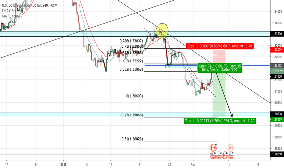 USDCAD: USDCAD potential short set up
