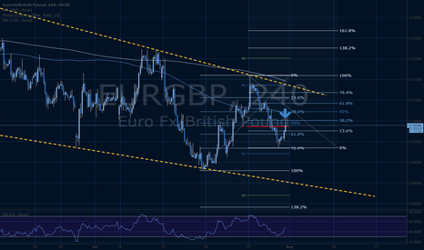EURGBP: EURGBP retrace and continue