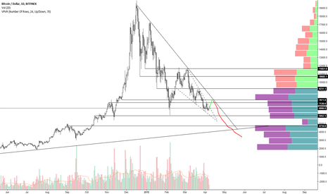 BTCUSD: Falling Wedge For A Healthy Bearish Correction