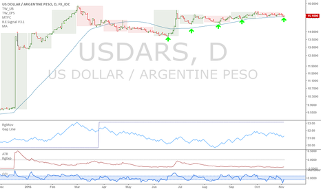 USDARS: USDARS: Next up leg starting