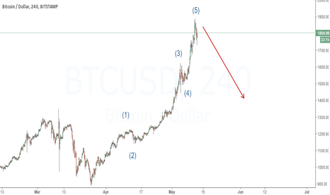 BTCUSD: Bitcoin is going to fall | finished 5th wave