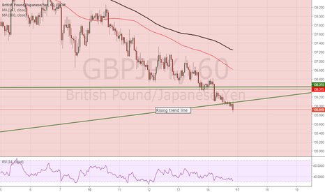 GBPJPY: Gloomy outlook for GBPJPY BULLS