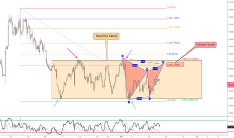 GBPUSD: GBP/USD - Possibile Gartley+Butterfly in Trading Range