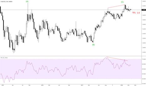 EURSGD: C = 100% of A + divergence