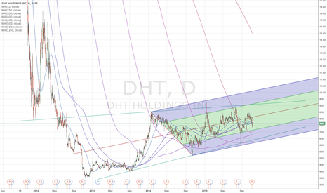 DHT: DHT Long Term