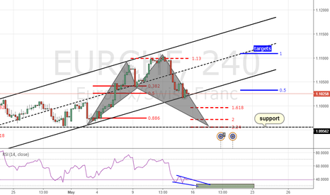 EURCHF: POSSIBLE SHARK