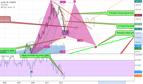 GC1!: Gold Gartley set up?
