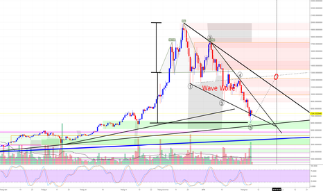 BTCUSDT: BTC Long