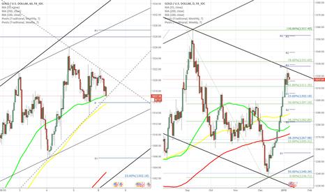 XAUUSD: XAU/USD fails to break below 55-hour SMA