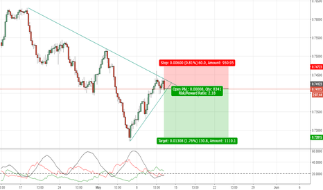 AUDCHF: AUDCHF: Sell Opportunity