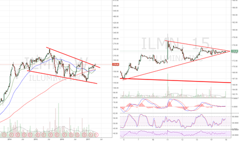 ILMN: Coiling up following Multiyear Descending wedge breakout