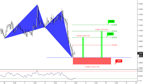 EURAUD: (1h) Test Previous Structure? Or not... ;)