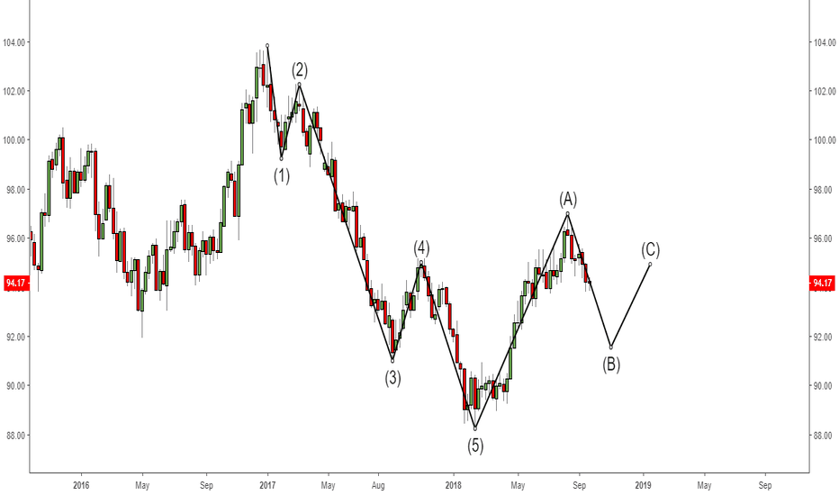 DXY: Elliott Wave Education Post