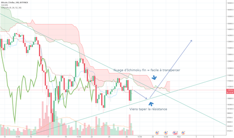 BTCUSD: BTC Pump is coming!