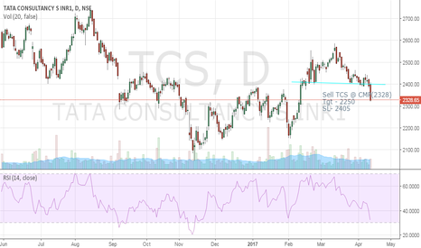 TCS: Sell TCS Today