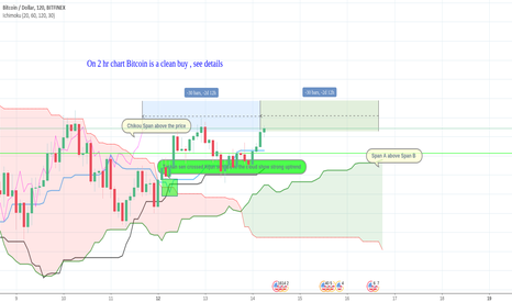 BTCUSD: Bitcoin clear buy on 2 hr chart